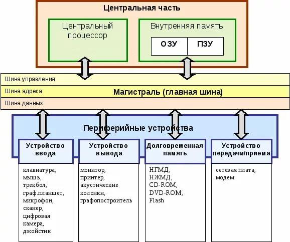 Структурная схема персонального компьютера с магистральной архитектурой