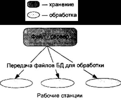 Концепция клиент-сервер